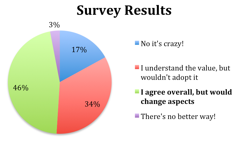 Image and Chart of the Results from the Tiger Mother Survey